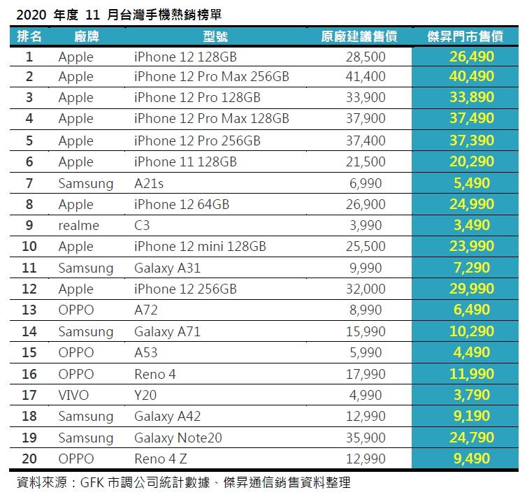 2020年度11月台灣手機熱銷榜單