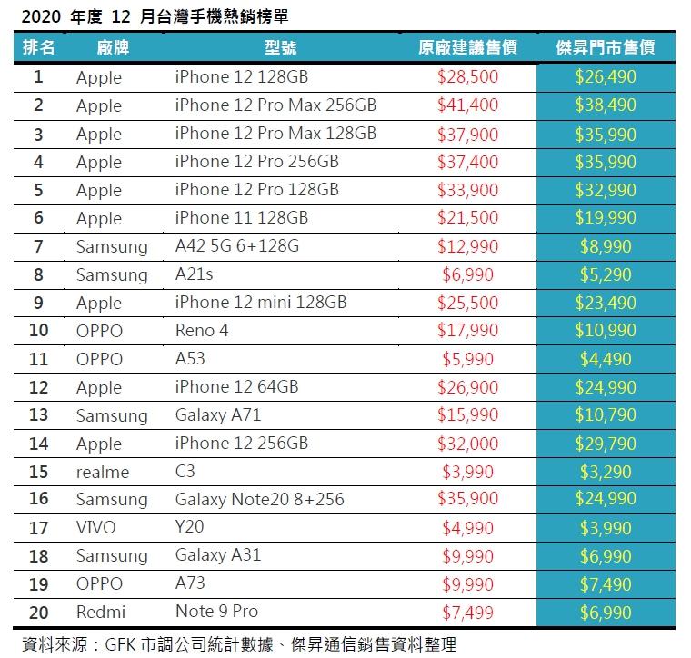 2020年12月台灣手機熱銷榜單
