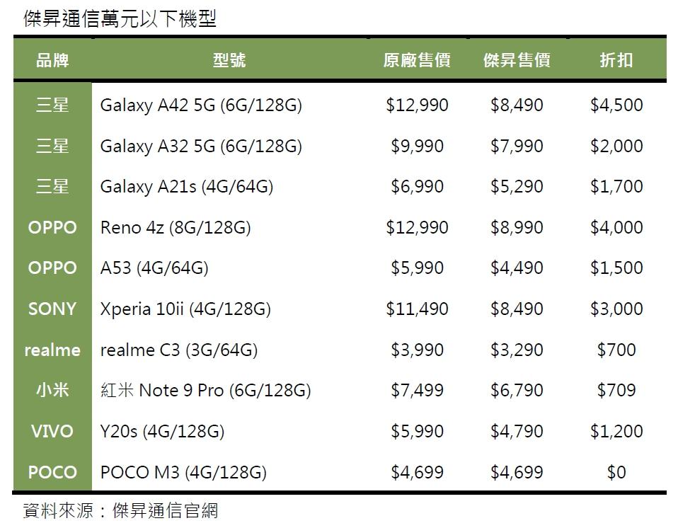 傑昇通信萬元以下手機推薦