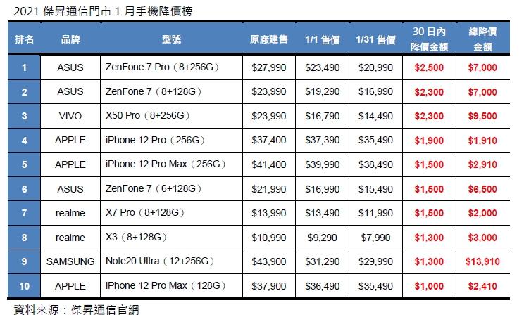 2021傑昇通信門市1月手機降價榜