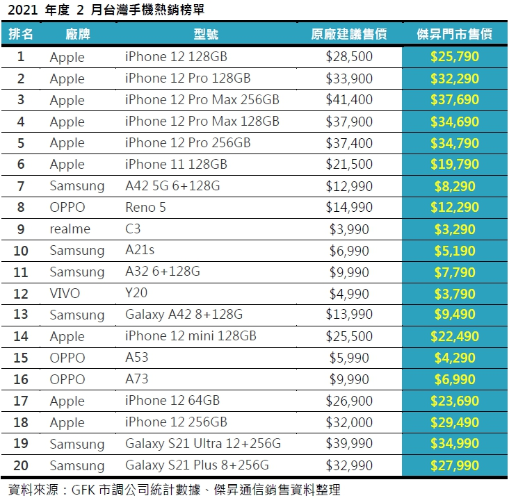 2021年度2月台灣手機熱銷榜單