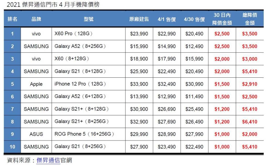 2021年傑昇通信門市4月手機降價榜