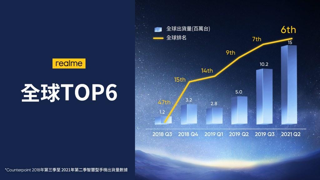 realme於2021年第二季以1500萬台出貨量和135.1%年增長率,晉升全球排名第六。