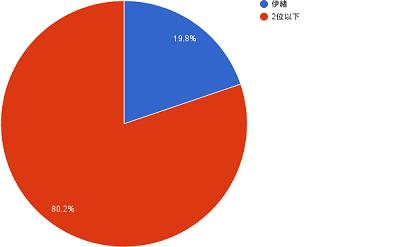 第11回グループ対抗戦のデータ