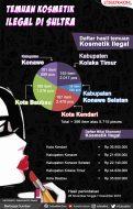 Infografis Temuan Kosmetik Ilegal di Sultra