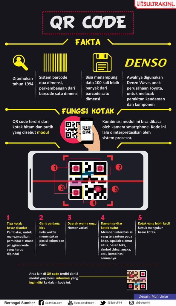 Infografis Cara Kerja QR Kode - SultraKini.com