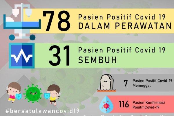 UPDATE: Sulut Ketambahan 2 Kasus Positif Covid-19, Total 116, (Bocah Asal Minut dan Tenaga Faskes)