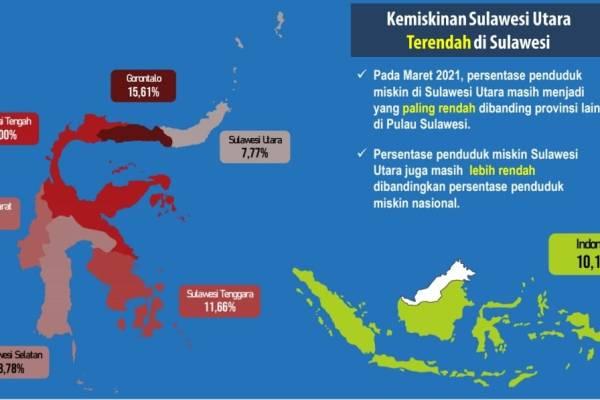 Angka Kemiskinan Sulut Terendah Se-Sulawesi