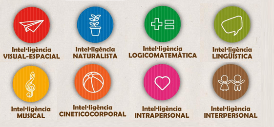 Inteligencia interpersonal e intrapersonal