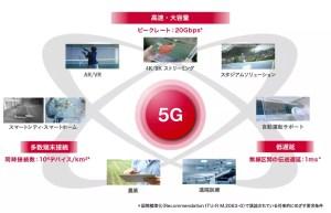 ドコモ 5G 最新情報