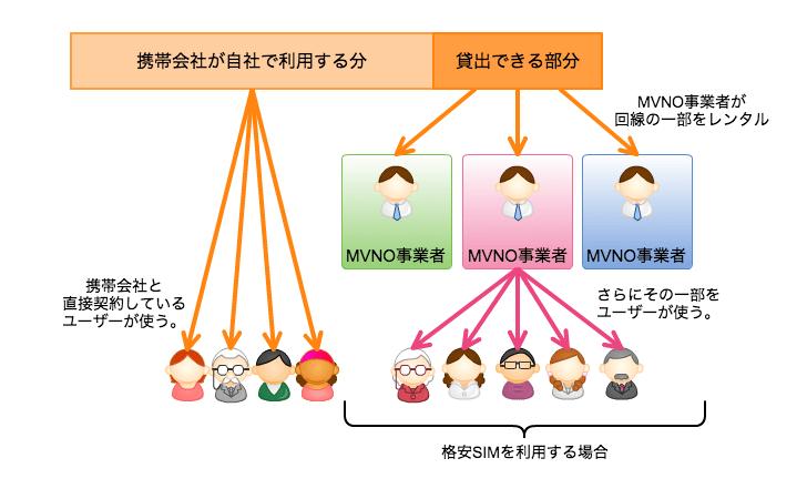 MVNO解説画像