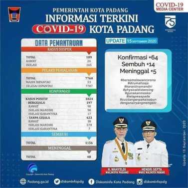 Covid19 Media Center Kota Padang Ada 64 Kasus Positif Baru - sumbarlivetv