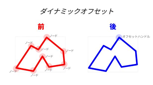 ダイナミックオフセット01.png