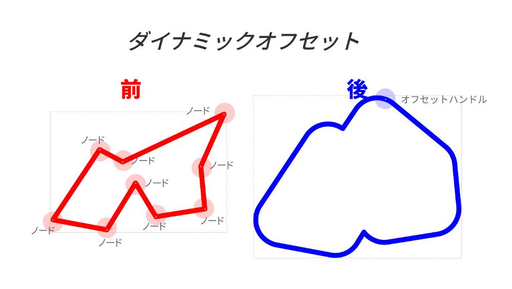 ダイナミックオフセット02.png