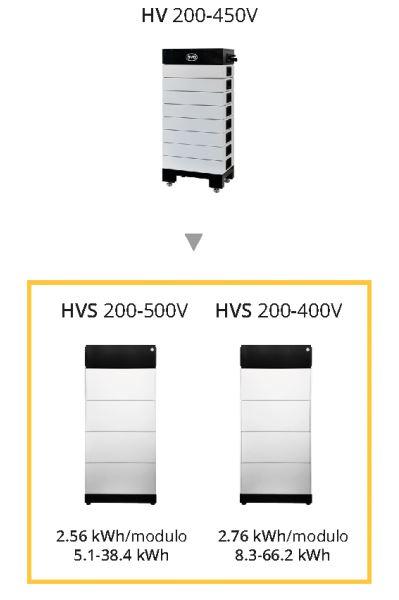 batería de alto voltaje byd b-box premium hvs