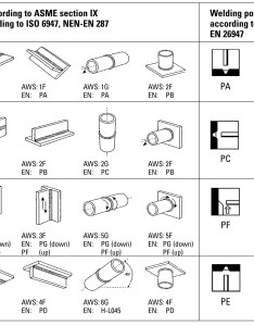 Weld positions  joints also all about mechanical engineering rh sumitwaghmare wordpress