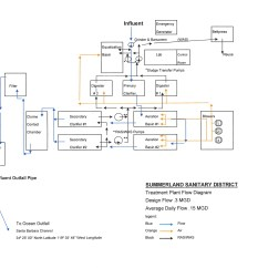 Wastewater Treatment Plant Flow Diagram Vn Commodore Wiring And Facilities Of The Summerland Sanitary