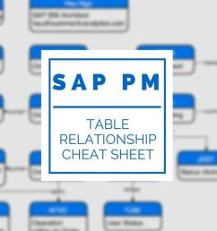 sap pm diagram blog wiring diagram sap pm diagram a visual guide to sap pm tables [ 1024 x 768 Pixel ]