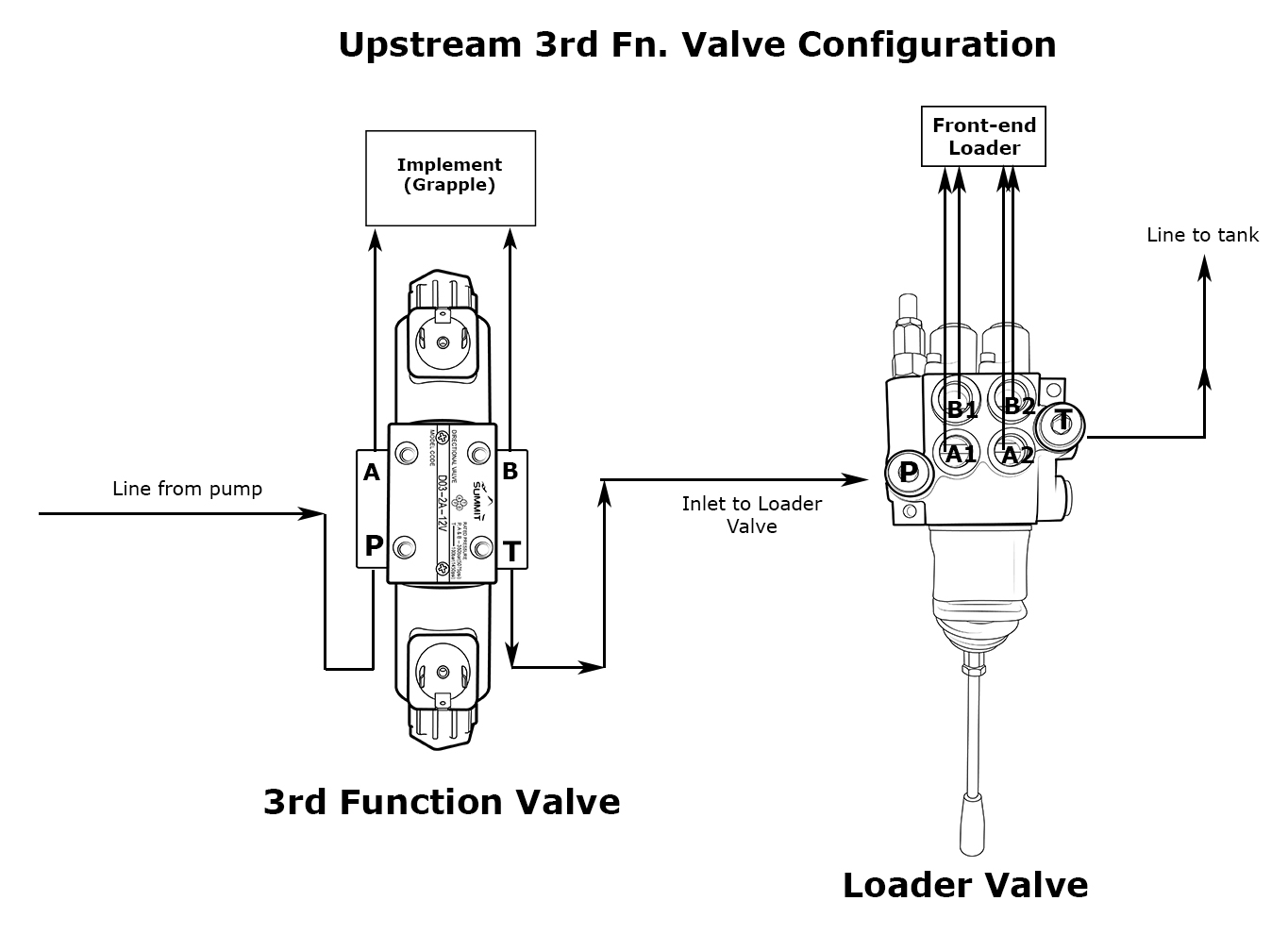 Upstream-3rd-Function-Valve-Figuration-without-Backhoe