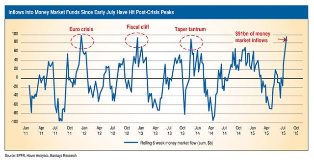 Inflows Into Money Market Funds Since Early July Have Hit Post-Crisis Peaks Chart