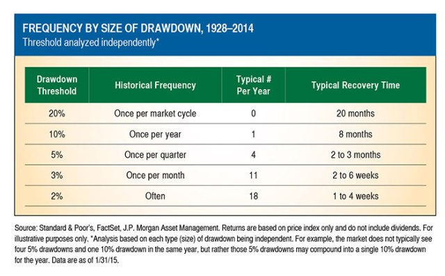 Frequency by Size of Drawdown, 1928-2014 Chart