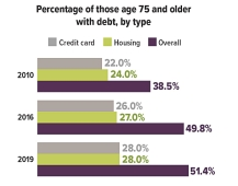 Chart_Debt and the Age 75+ Population