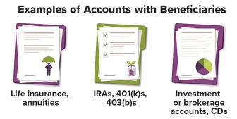 Chart_Examples of Accounts with Beneficiaries