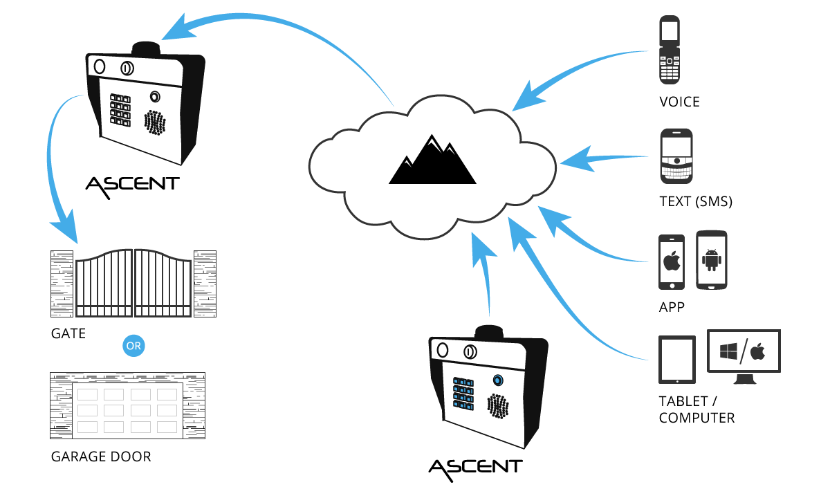 Summit Control — Wireless Access Control Solutions