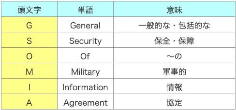 GSOMIA,軍事情報包括保護協定,意味,読み方,わかりやすく,解説,簡単に,図解,韓国,日韓,日本,アメリカ,破棄,今後どうなる,問題,外交,外務大臣,河野太郎,