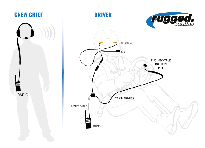 RUGGED RADIOS NASCAR System with Rugged RH-5R Crew+Driver