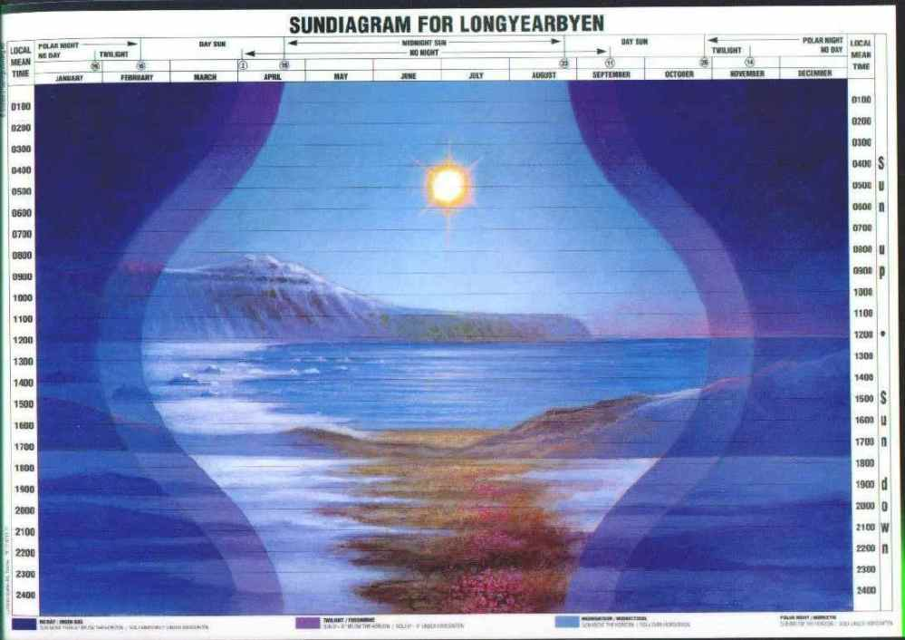 medium resolution of please see sun events in longyearbyen page for more detail