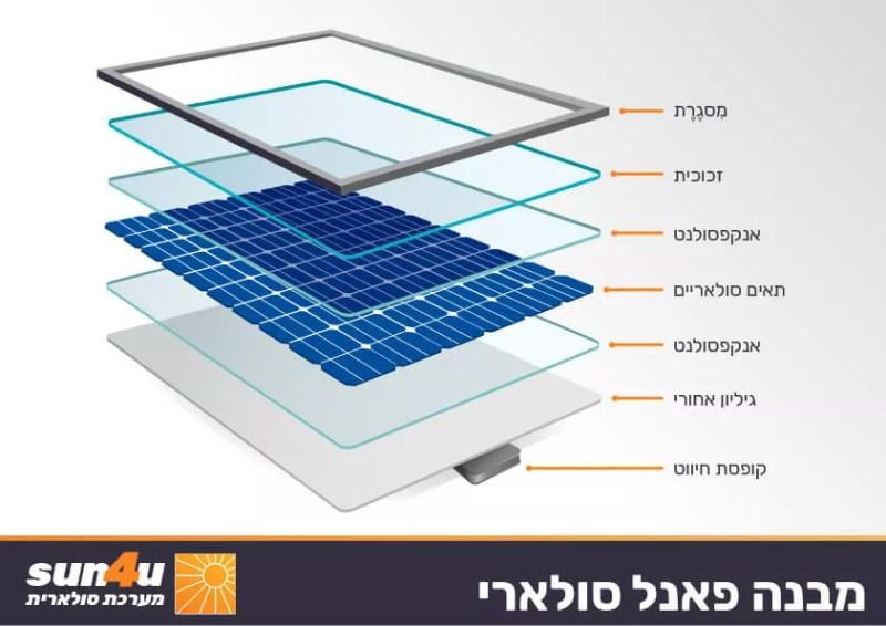 מבנה פאנל סולארי
