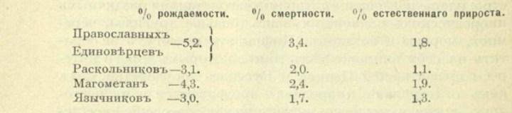 Рождаемость и смертность по вероисповеданиям за 1888 год.