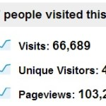 Yearly Blogging Traffic Report for 2012