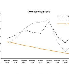 solar heating beats average fuel prices [ 3301 x 2550 Pixel ]