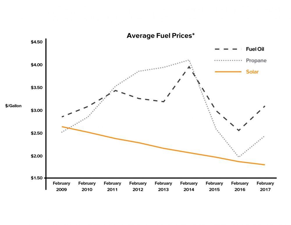 medium resolution of solar heating beats average fuel prices