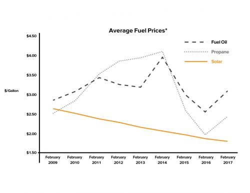 small resolution of solar heating beats average fuel prices