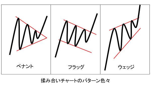 株価揉み合いチャートのパターンいろいろ