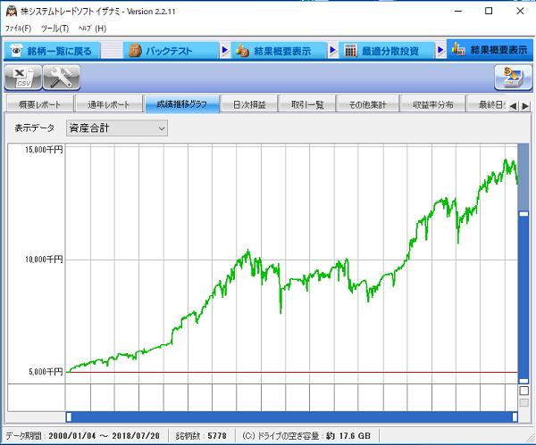 ケルトナーチャネル買いルールの資金増加曲線