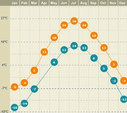 Onde ficar em Montreal - média de temperatura