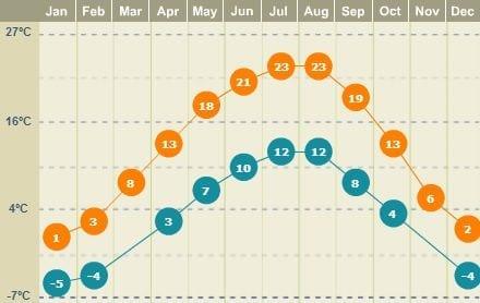 Clima na Alemanha - temperatura média em munique