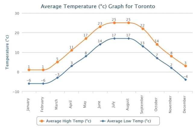 O que fazer em Toronto - Clima em Toronto