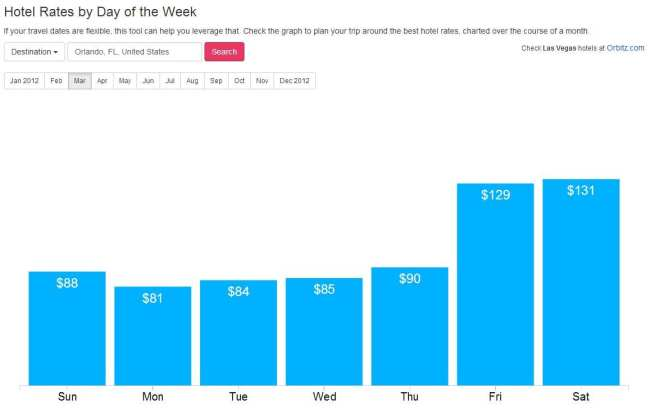 Melhor época para reservar hotel - Hotel Rates by Day of the Week