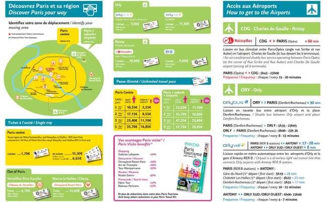 Guia de Paris - Valor dos passes de metrô de Paris