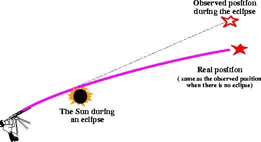Eddington measurement