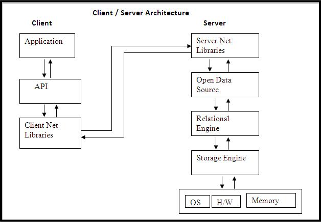 Clientserver Architecture In Sql Server  Suneetha's Blog