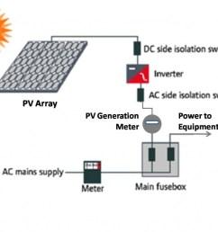 solar photovoltaic [ 1024 x 786 Pixel ]