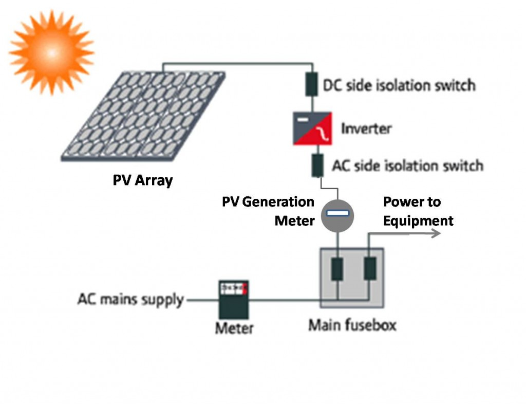 hight resolution of solar photovoltaic