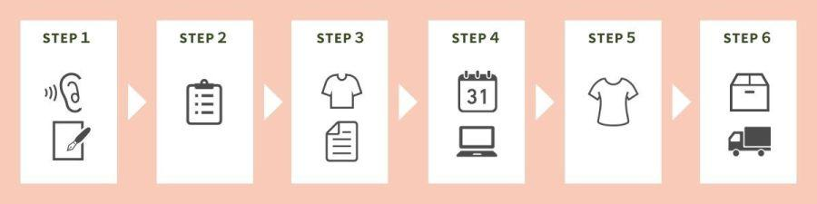 OEM生産の流れ steps