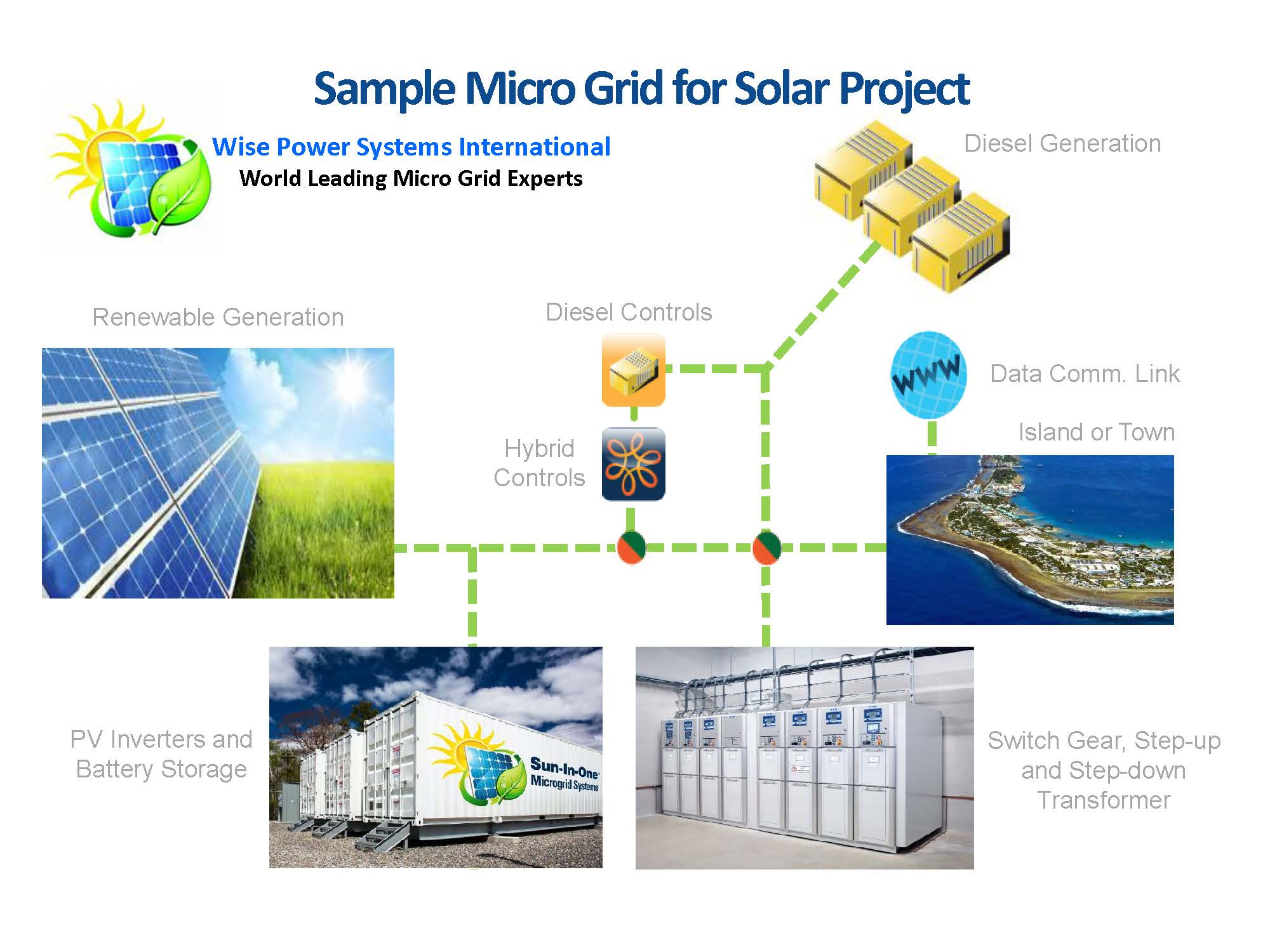 hight resolution of micro grid schematic